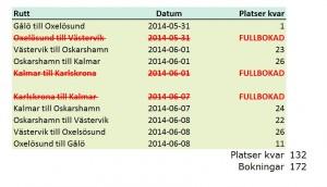 Bokningsstatus 2014-05-25